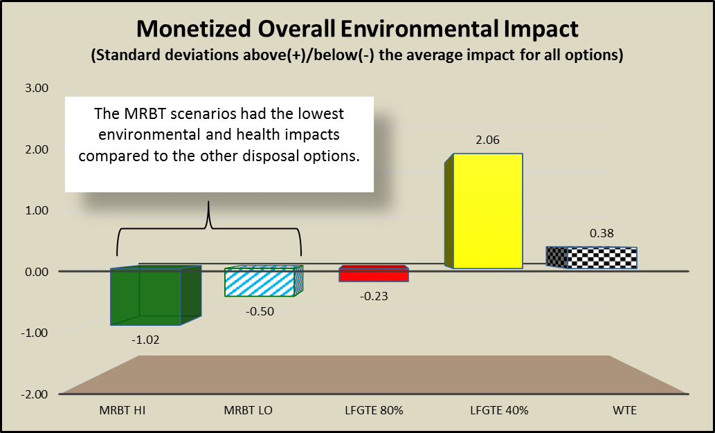 Results showed MRBT had the lowest environmental impacts of all the disposal options.